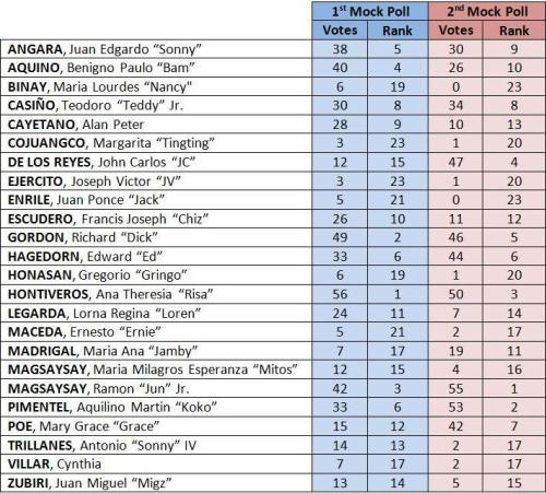 Timbangan 2013 results number of votes and ranking