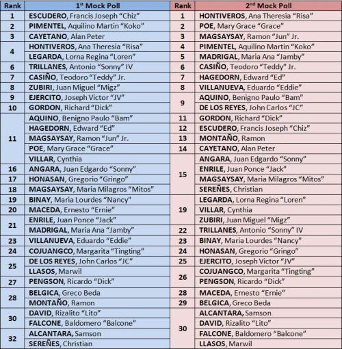 Timbangan 2013 results ranking - pasig