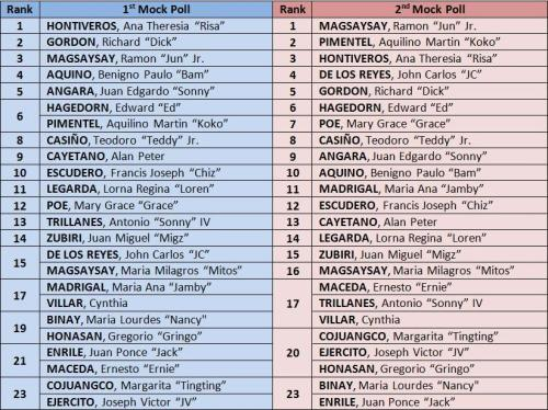 Timbangan 2013 results ranking